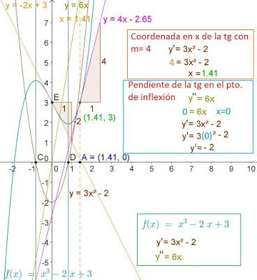 curva pendiente