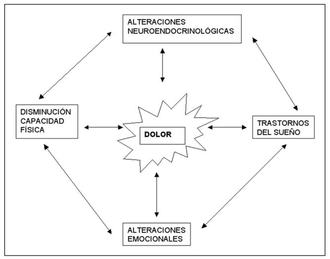 fibromialguia 2