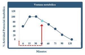 ventana metabolica ensa